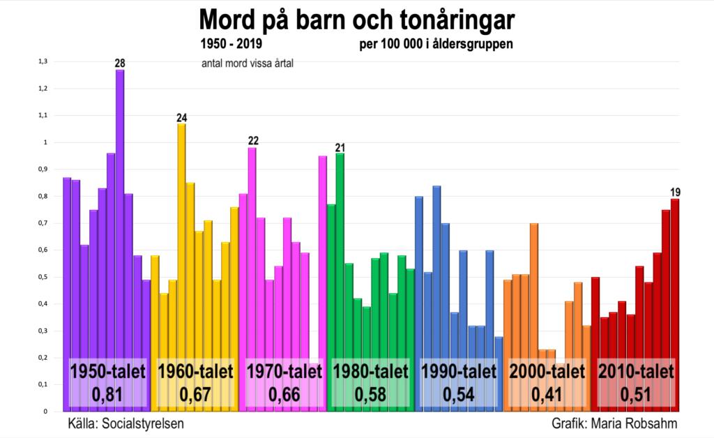 Graf över antalet mord respektive årtionde från 1950-talet och framåt.